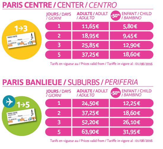 Paris Pass Review — Is The Paris Pass A Good Value or Waste of Money?