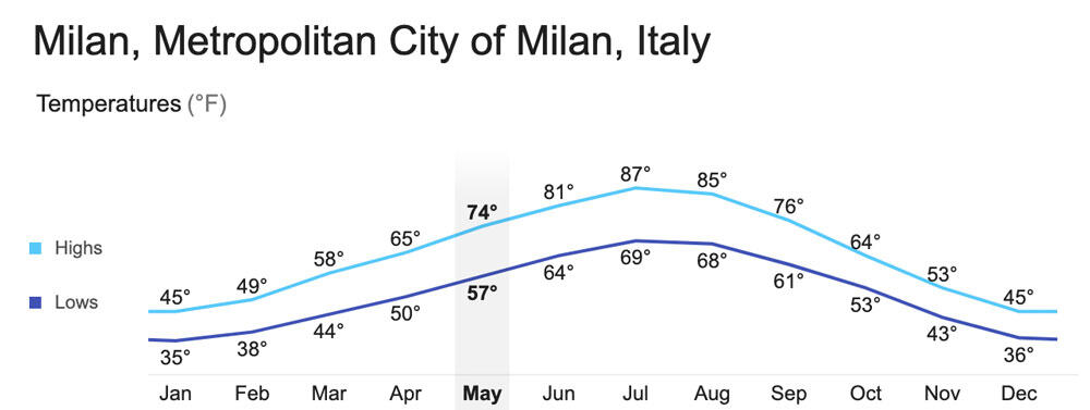 Milan Weather | When To Visit